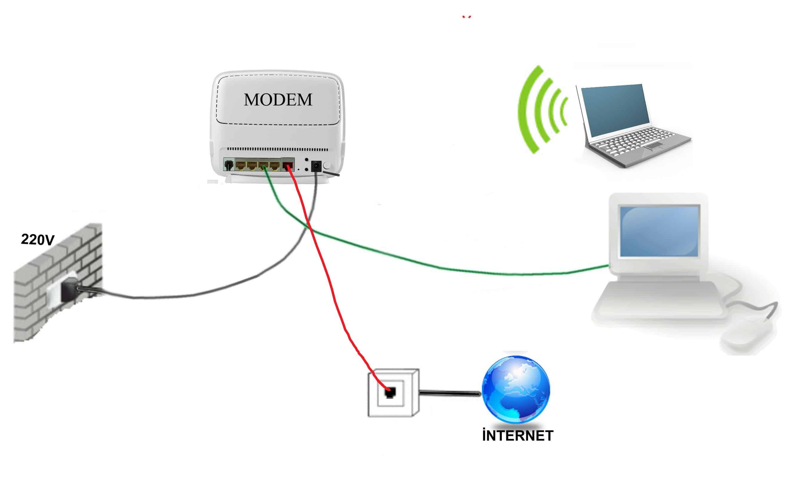 modem-baglan