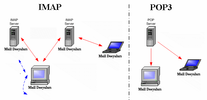 imap-pop-email