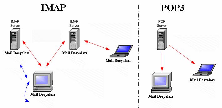 imap-pop-email