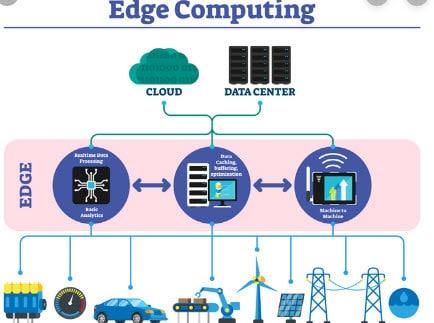 Edge Computing Teknolojisi