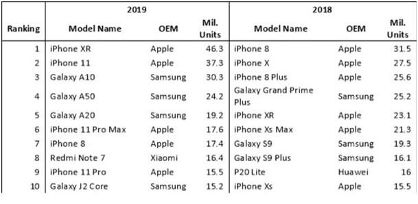 2019 satılan telefon istatistlik
