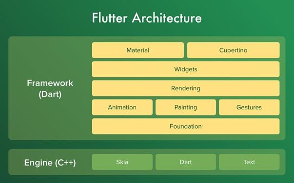 Flutter Nasıl Çalışır