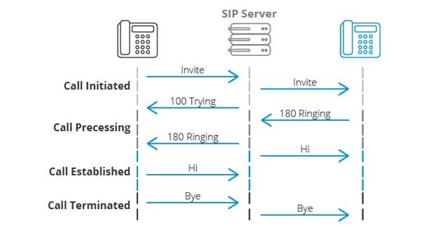 SIP kullanmanın avantajları