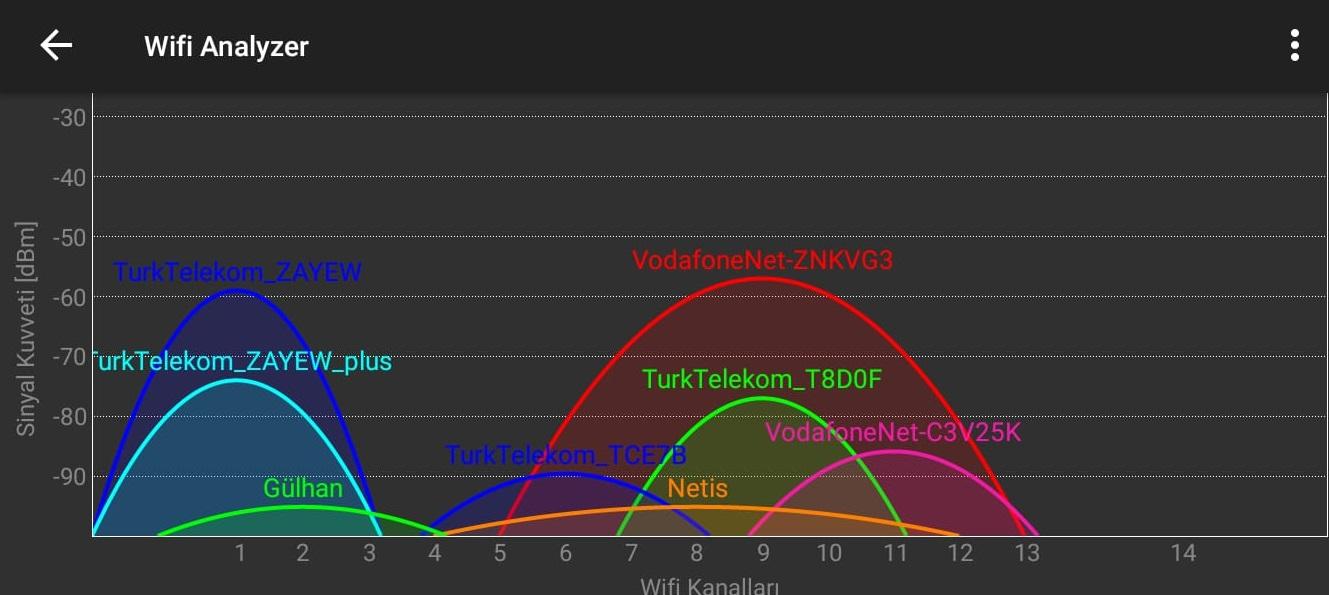Wi-fi kanallar